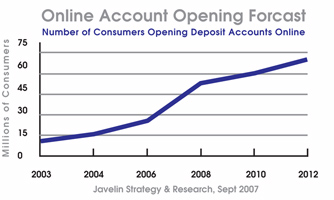 Online account opening chart shows impressive growth